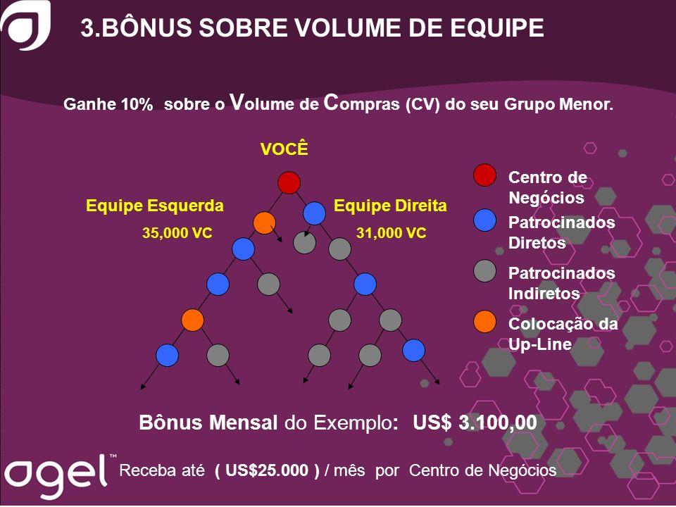3.BÔNUS SOBRE VOLUME DE EQUIPE Ganhe 10% sobre o V olume de C ompras (CV) do seu Grupo Menor. 35,000 VC31,000 VC Bônus Mensal do Exemplo: US$ 3.100,00
