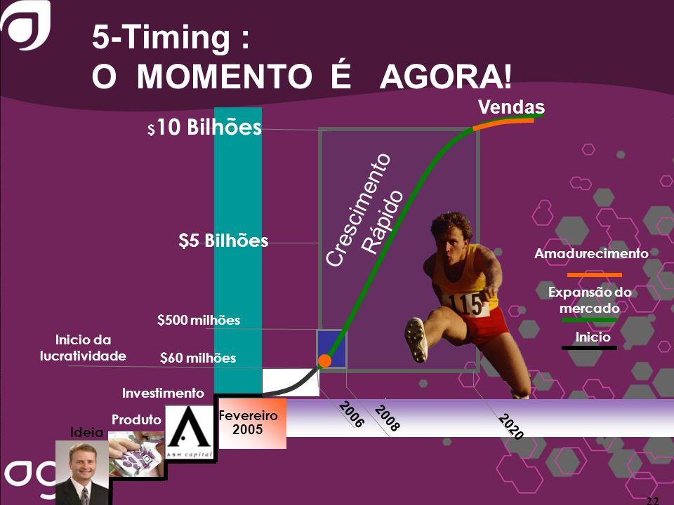 5-Timing : O MOMENTO É AGORA! 2006 2008 2020 Crescimento Rápido Fevereiro 2005 Ideia $ 10 Bilhões $5 Bilhões $500 milhões Produto Inicio da lucrativid