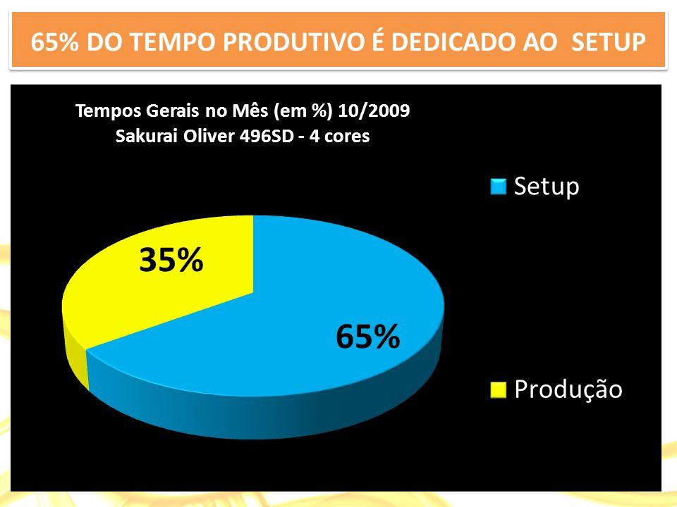 65% DO TEMPO PRODUTIVO É DEDICADO AO SETUP