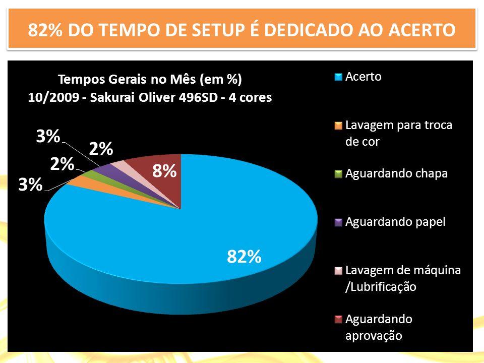 82% DO TEMPO DE SETUP É DEDICADO AO ACERTO