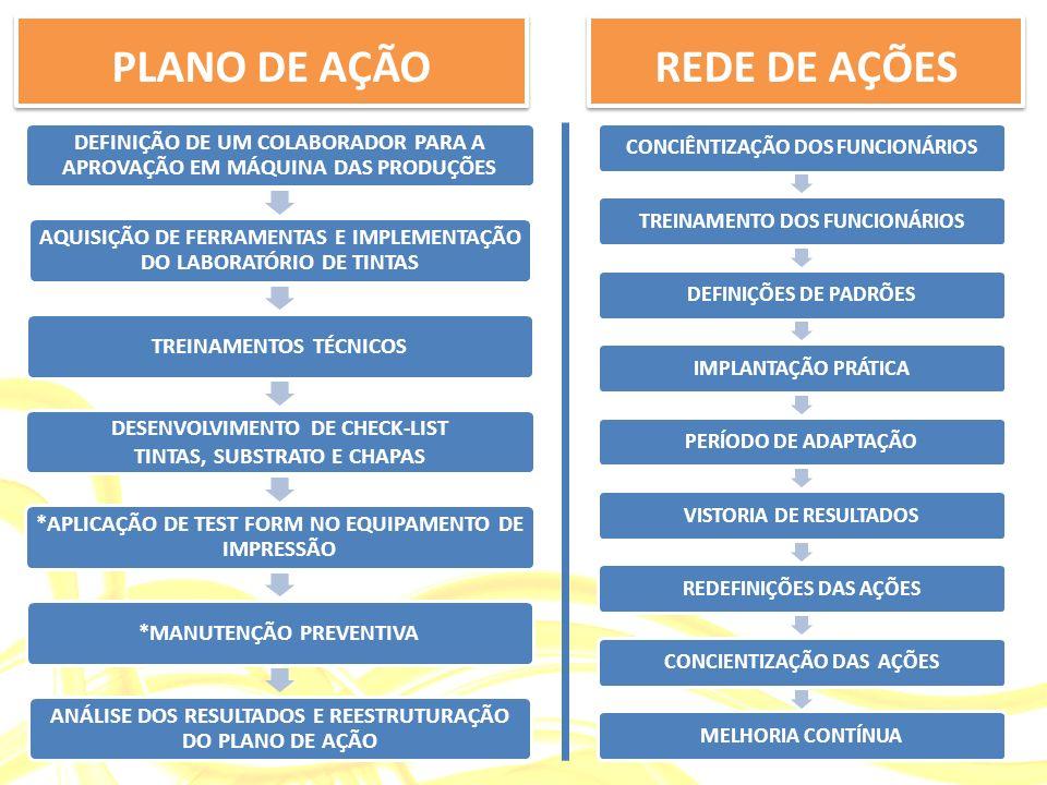 REDE DE AÇÕES CONCIÊNTIZAÇÃO DOS FUNCIONÁRIOSTREINAMENTO DOS FUNCIONÁRIOSDEFINIÇÕES DE PADRÕESIMPLANTAÇÃO PRÁTICAPERÍODO DE ADAPTAÇÃOVISTORIA DE RESULTADOSREDEFINIÇÕES DAS AÇÕESCONCIENTIZAÇÃO DAS AÇÕESMELHORIA CONTÍNUA DEFINIÇÃO DE UM COLABORADOR PARA A APROVAÇÃO EM MÁQUINA DAS PRODUÇÕES AQUISIÇÃO DE FERRAMENTAS E IMPLEMENTAÇÃO DO LABORATÓRIO DE TINTAS TREINAMENTOS TÉCNICOS DESENVOLVIMENTO DE CHECK-LIST TINTAS, SUBSTRATO E CHAPAS *APLICAÇÃO DE TEST FORM NO EQUIPAMENTO DE IMPRESSÃO *MANUTENÇÃO PREVENTIVA ANÁLISE DOS RESULTADOS E REESTRUTURAÇÃO DO PLANO DE AÇÃO PLANO DE AÇÃO