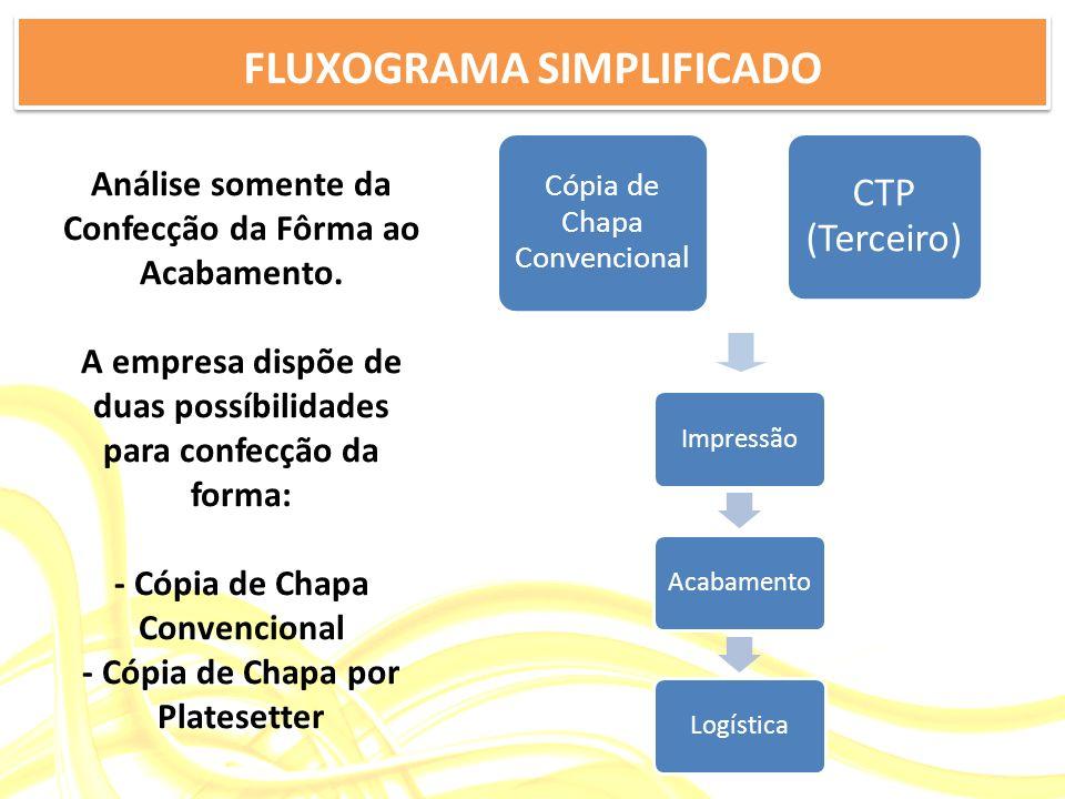 FLUXOGRAMA SIMPLIFICADO ImpressãoAcabamentoLogística CTP (Terceiro) Cópia de Chapa Convencional Análise somente da Confecção da Fôrma ao Acabamento. A