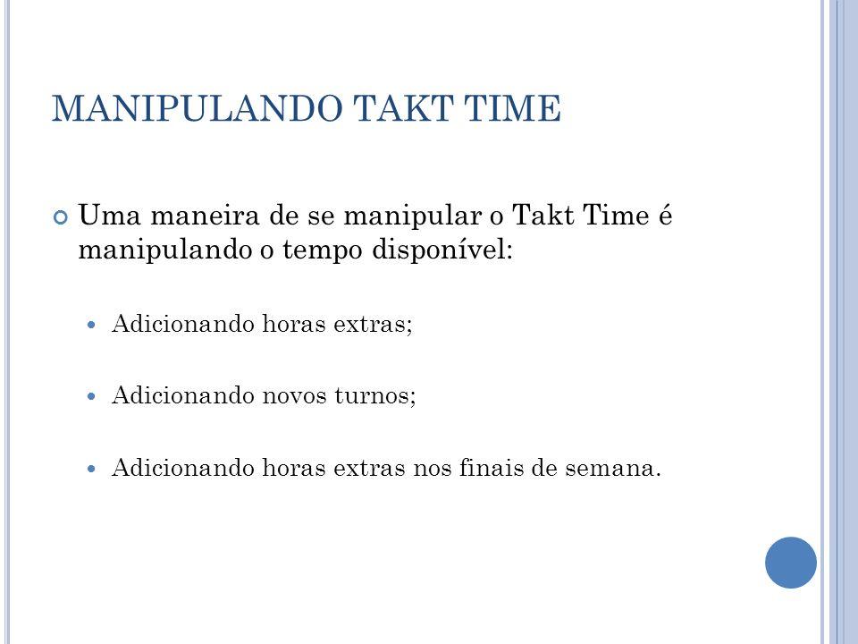MANIPULANDO TAKT TIME Uma maneira de se manipular o Takt Time é manipulando o tempo disponível: Adicionando horas extras; Adicionando novos turnos; Ad