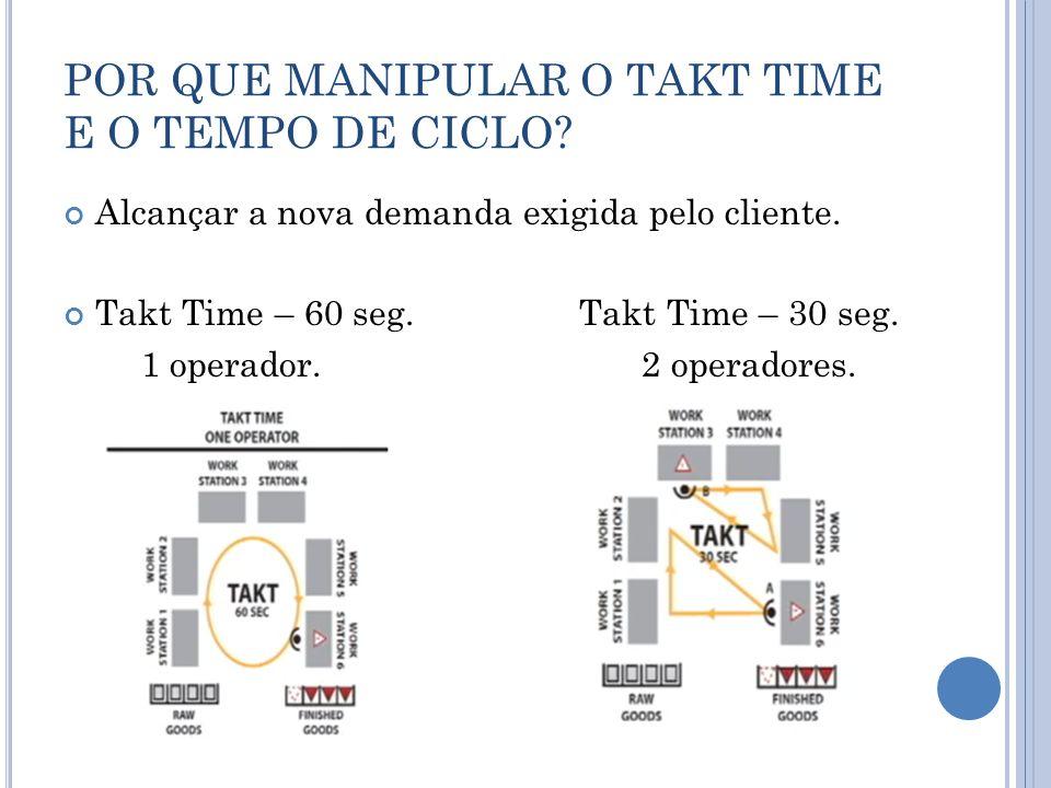 POR QUE MANIPULAR O TAKT TIME E O TEMPO DE CICLO? Alcançar a nova demanda exigida pelo cliente. Takt Time – 60 seg. Takt Time – 30 seg. 1 operador. 2