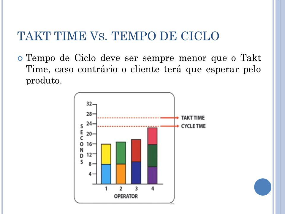 TAKT TIME V S. TEMPO DE CICLO Tempo de Ciclo deve ser sempre menor que o Takt Time, caso contrário o cliente terá que esperar pelo produto.