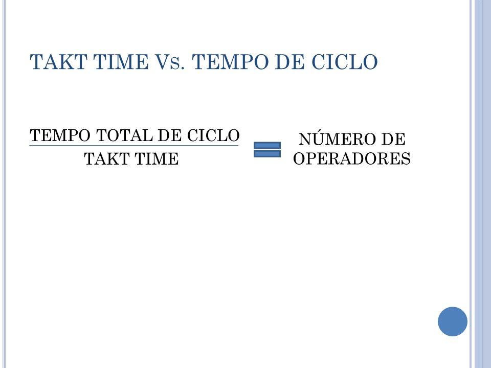 TAKT TIME V S. TEMPO DE CICLO TEMPO TOTAL DE CICLO TAKT TIME NÚMERO DE OPERADORES