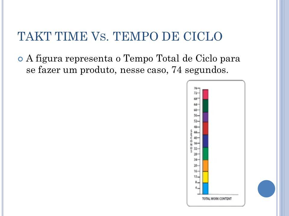TAKT TIME V S. TEMPO DE CICLO A figura representa o Tempo Total de Ciclo para se fazer um produto, nesse caso, 74 segundos.