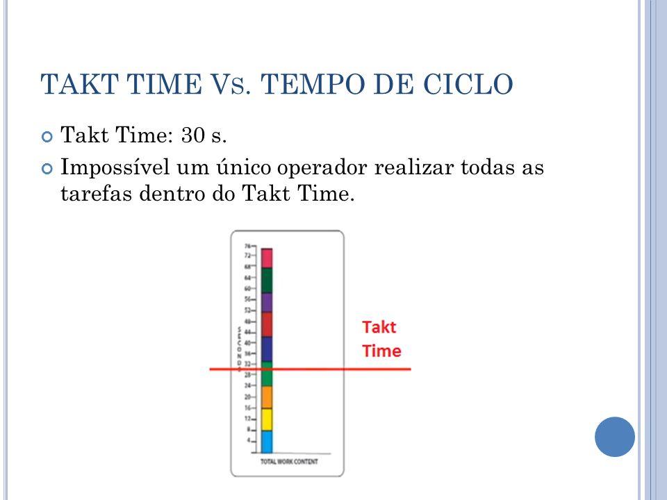 TAKT TIME V S. TEMPO DE CICLO Takt Time: 30 s. Impossível um único operador realizar todas as tarefas dentro do Takt Time.