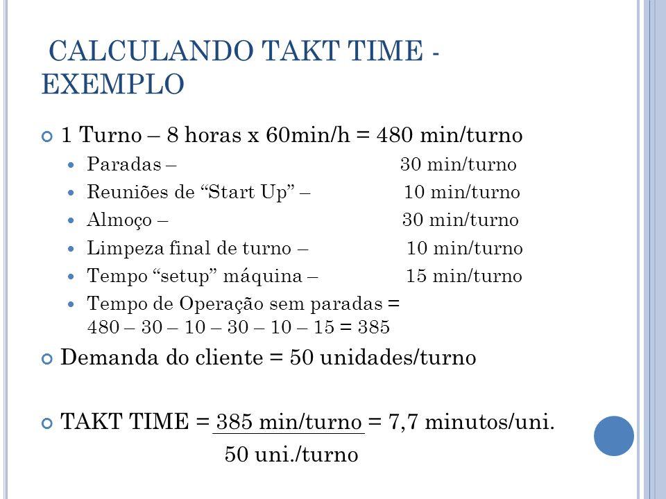 CALCULANDO TAKT TIME - EXEMPLO 1 Turno – 8 horas x 60min/h = 480 min/turno Paradas – 30 min/turno Reuniões de Start Up – 10 min/turno Almoço – 30 min/turno Limpeza final de turno – 10 min/turno Tempo setup máquina – 15 min/turno Tempo de Operação sem paradas = 480 – 30 – 10 – 30 – 10 – 15 = 385 Demanda do cliente = 50 unidades/turno TAKT TIME = 385 min/turno = 7,7 minutos/uni.