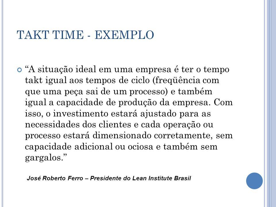 TAKT TIME - EXEMPLO A situação ideal em uma empresa é ter o tempo takt igual aos tempos de ciclo (freqüência com que uma peça sai de um processo) e também igual a capacidade de produção da empresa.