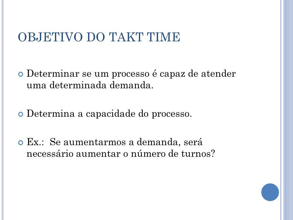 OBJETIVO DO TAKT TIME Determinar se um processo é capaz de atender uma determinada demanda. Determina a capacidade do processo. Ex.: Se aumentarmos a