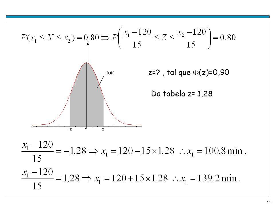 14 z=?, tal que (z)=0,90 Da tabela z= 1,28