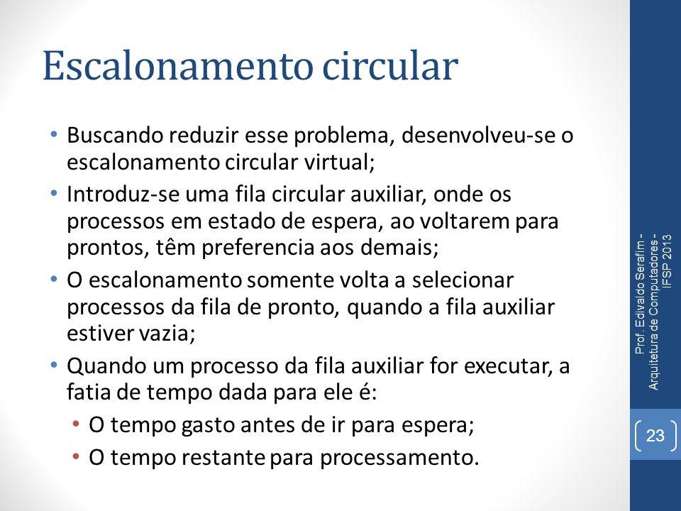 Escalonamento circular Buscando reduzir esse problema, desenvolveu-se o escalonamento circular virtual; Introduz-se uma fila circular auxiliar, onde o