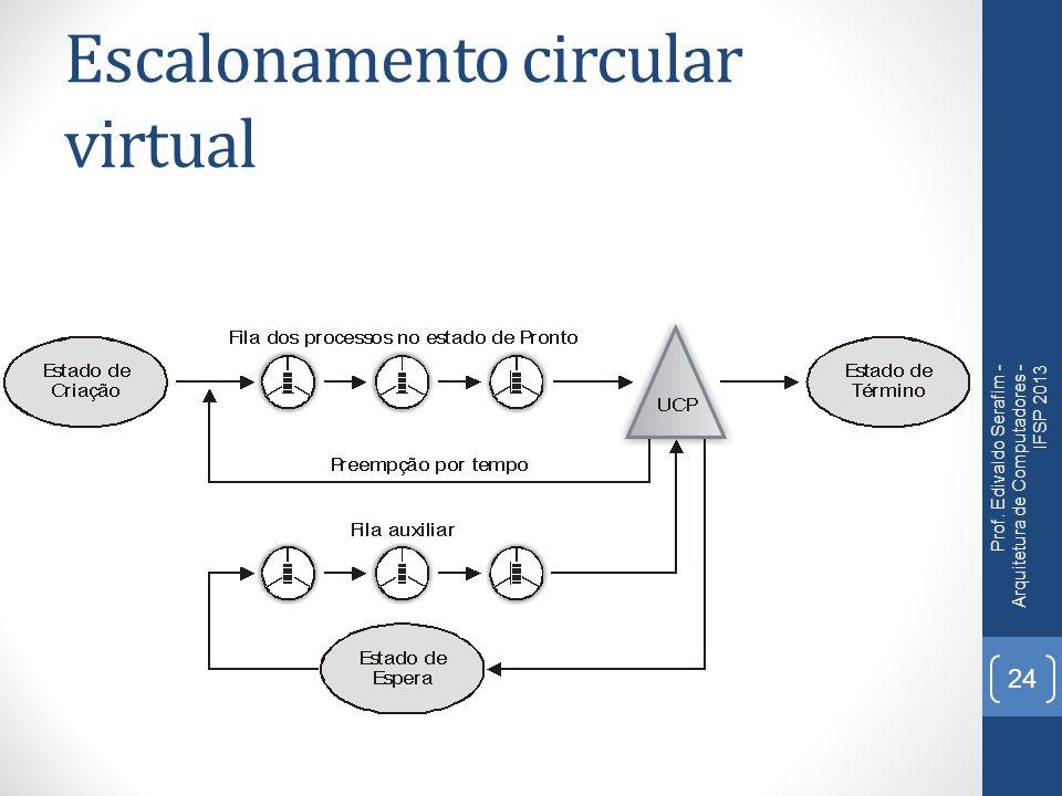 Escalonamento circular virtual Prof. Edivaldo Serafim - Arquitetura de Computadores - IFSP 2013 24