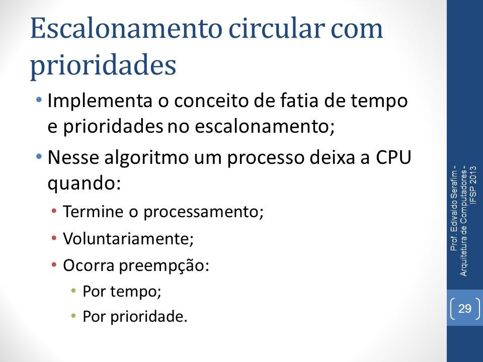 Escalonamento circular com prioridades Implementa o conceito de fatia de tempo e prioridades no escalonamento; Nesse algoritmo um processo deixa a CPU