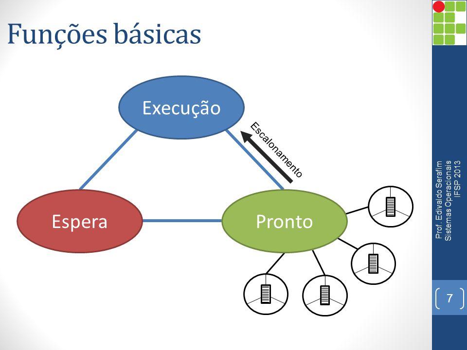 Funções básicas 7 Prof. Edivaldo Serafim Sistemas Operacionais IFSP 2013 Execução EsperaPronto Escalonamento