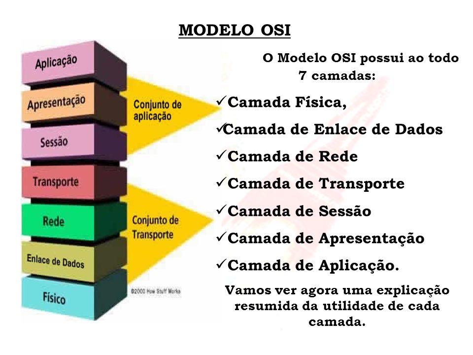 MODELO OSI O Modelo OSI possui ao todo 7 camadas: Camada Física, Camada de Enlace de Dados Camada de Rede Camada de Transporte Camada de Sessão Camada