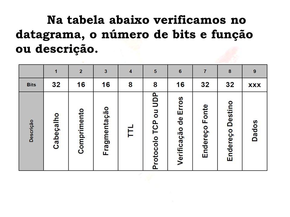 Na tabela abaixo verificamos no datagrama, o número de bits e função ou descrição.