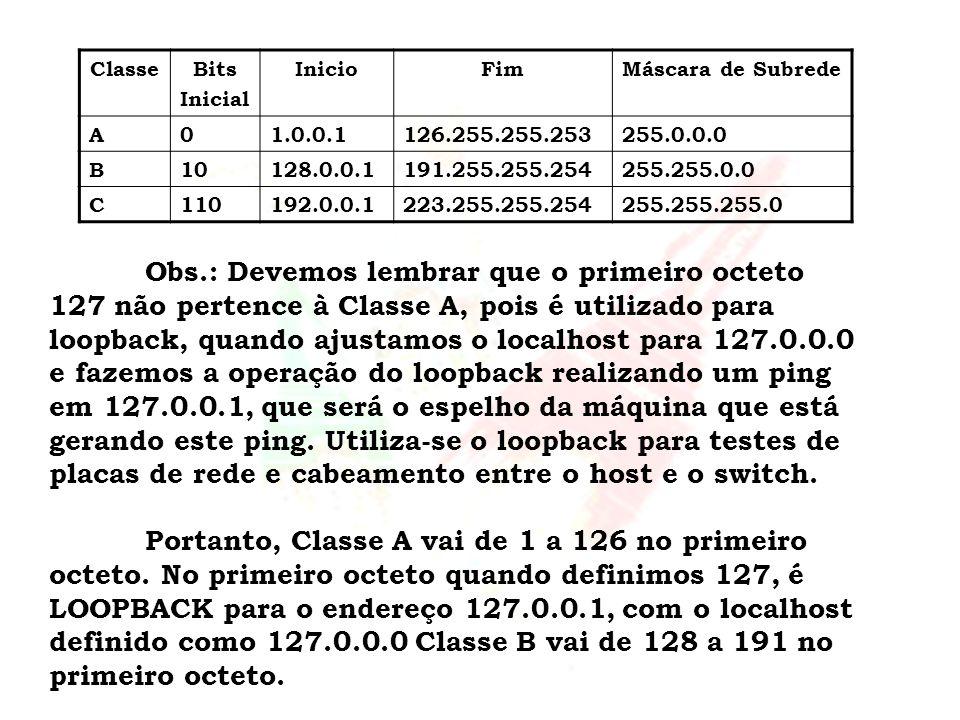 ClasseBits Inicial InicioFimMáscara de Subrede A01.0.0.1126.255.255.253255.0.0.0 B10128.0.0.1191.255.255.254255.255.0.0 C110192.0.0.1223.255.255.25425