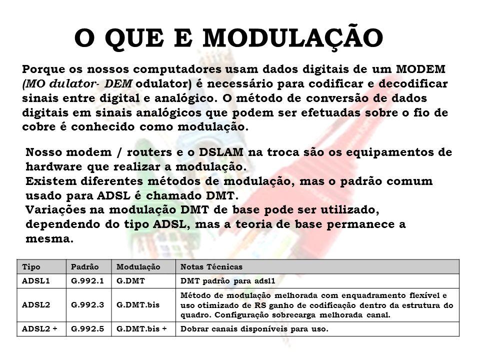 O QUE E MODULAÇÃO TipoPadrãoModulaçãoNotas Técnicas ADSL1G.992.1G.DMTDMT padrão para adsl1 ADSL2G.992.3G.DMT.bis Método de modulação melhorada com enq