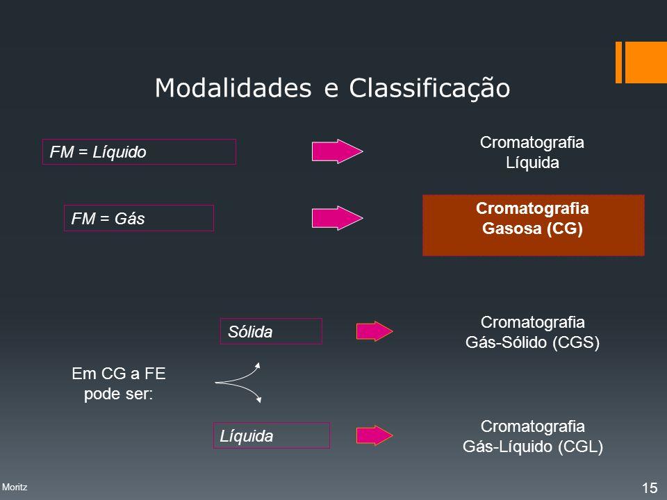 Modalidades e Classificação FM = Líquido FM = Gás Cromatografia Líquida Cromatografia Gasosa (CG) Em CG a FE pode ser: Sólida Líquida Cromatografia Gá