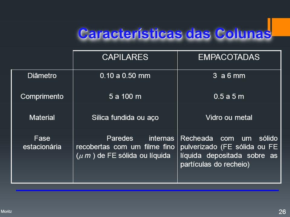 CAPILARESEMPACOTADAS Diâmetro Comprimento Material Fase estacionária 0.10 a 0.50 mm 5 a 100 m Silica fundida ou aço Paredes internas recobertas com um