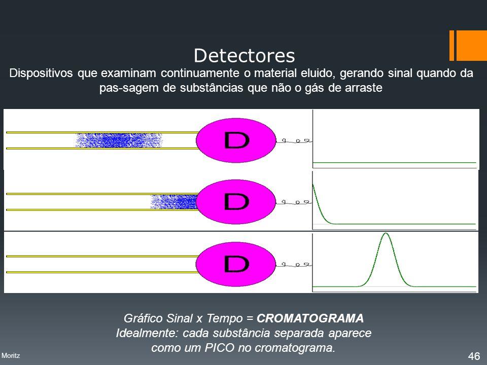 Detectores Dispositivos que examinam continuamente o material eluido, gerando sinal quando da pas-sagem de substâncias que não o gás de arraste Gráfic
