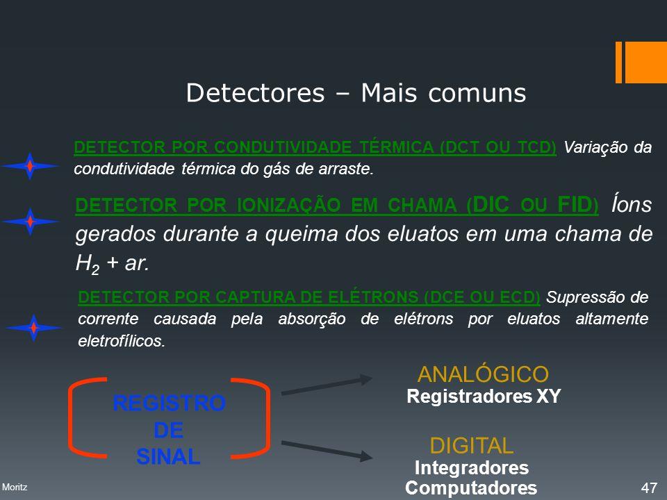 Detectores – Mais comuns DETECTOR POR CAPTURA DE ELÉTRONS (DCE OU ECD) Supressão de corrente causada pela absorção de elétrons por eluatos altamente e