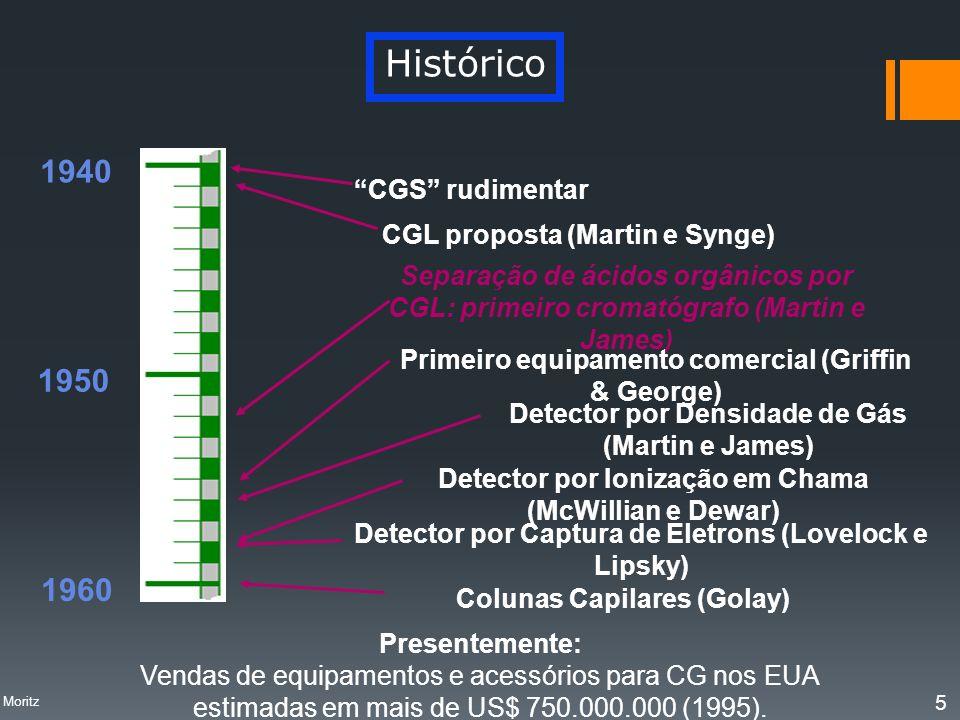 Histórico Presentemente: Vendas de equipamentos e acessórios para CG nos EUA estimadas em mais de US$ 750.000.000 (1995). 1940 1950 1960 CGS rudimenta