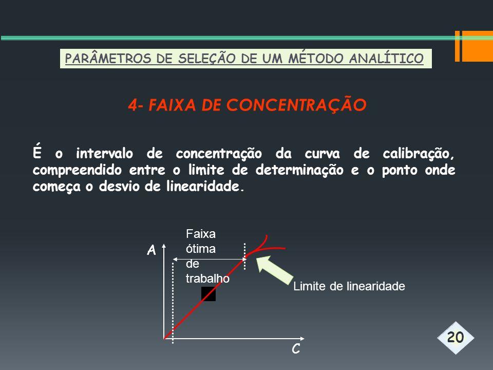 4- FAIXA DE CONCENTRAÇÃO AA C Limite de linearidade 20 É o intervalo de concentração da curva de calibração, compreendido entre o limite de determinaç