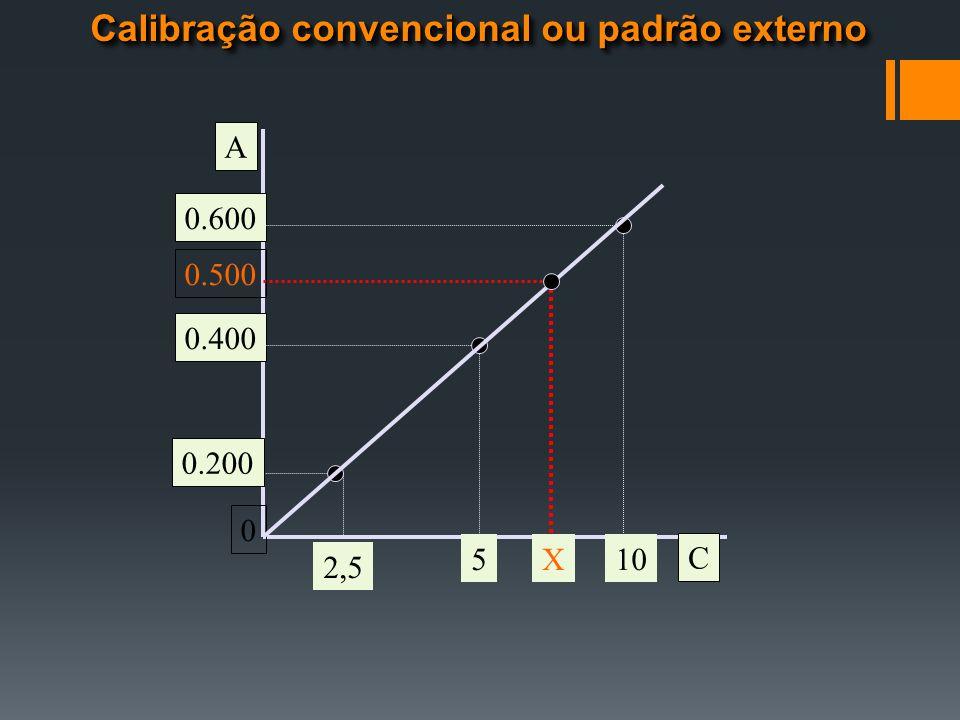 C A 0.400 0.600 0 0.500 2,5 510X 0.200 Calibração convencional ou padrão externo
