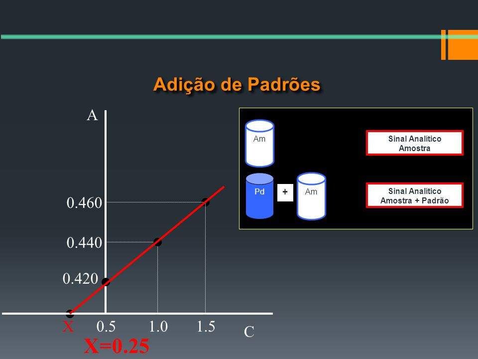 Adição de Padrões C A 0.51.01.5 0.420 0.440 0.460 X X=0.25 Am Pd Am Sinal Analítico Amostra Sinal Analítico Amostra + Padrão +