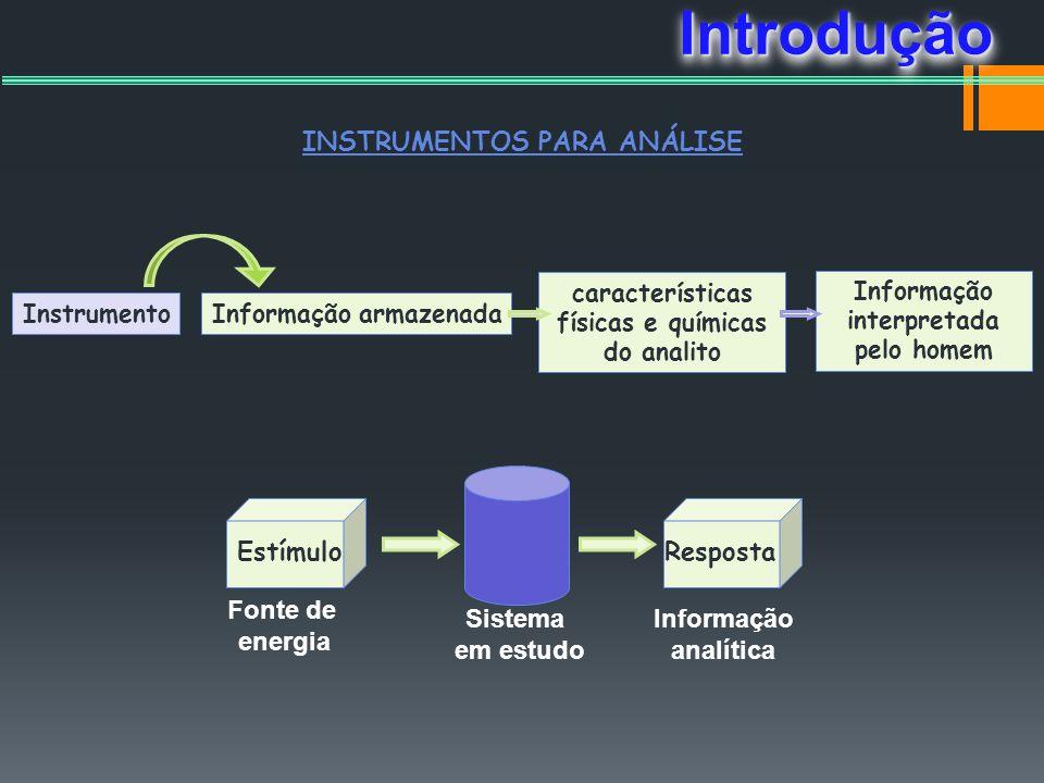 INSTRUMENTOS PARA ANÁLISE InstrumentoInformação armazenada características físicas e químicas do analito Informação interpretada pelo homem EstímuloRe