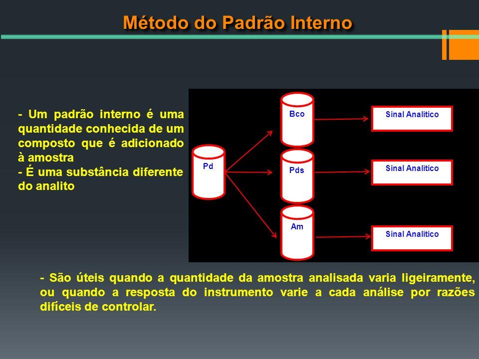 Método do Padrão Interno Sinal Analítico Pd Bco Pds Am - Um padrão interno é uma quantidade conhecida de um composto que é adicionado à amostra - É um