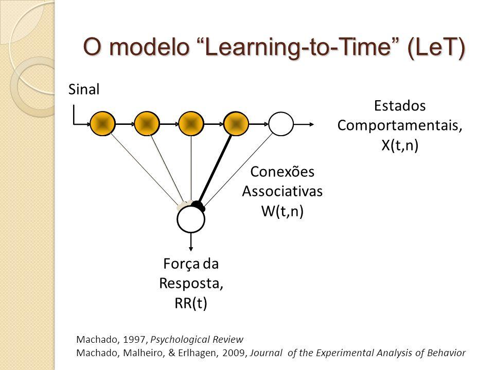 Tempo concorrente Machado & Monteiro, 2008, Behavioural Processes