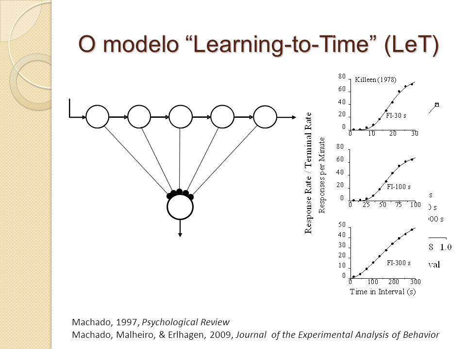 O modelo Learning-to-Time (LeT) Estados Comportamentais, X(t,n) Força da Resposta, RR(t) Sinal Conexões Associativas W(t,n) Machado, 1997, Psychologic