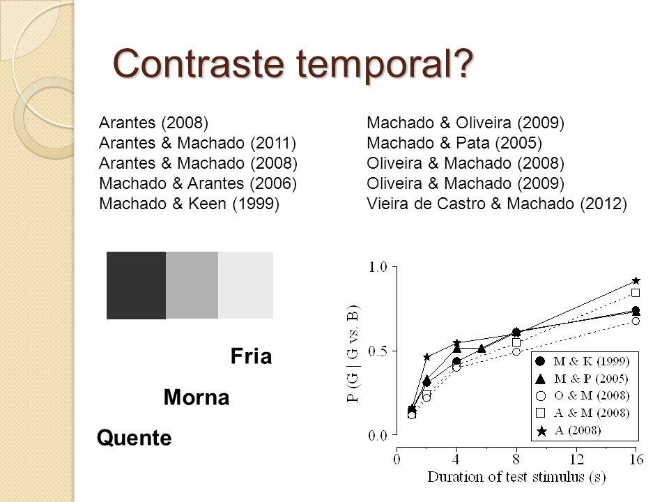 Um efeito de contexto TESTES De 1 s a 16 s 4 s 16 s XX 4 s XX 1 s Machado & Keen (1999)