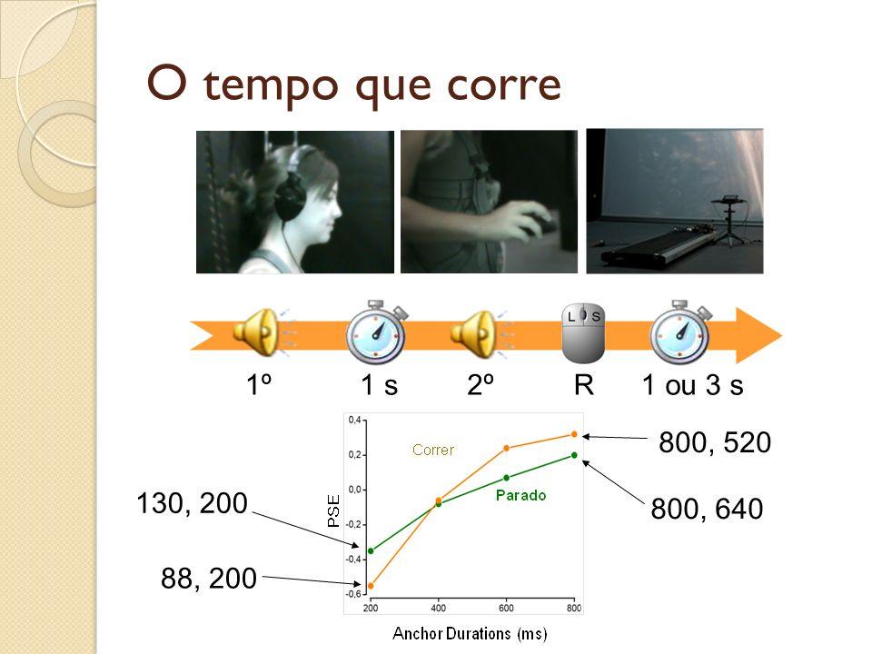 Contraste temporal? Arantes (2008) Machado & Oliveira (2009) Arantes & Machado (2011)Machado & Pata (2005) Arantes & Machado (2008)Oliveira & Machado