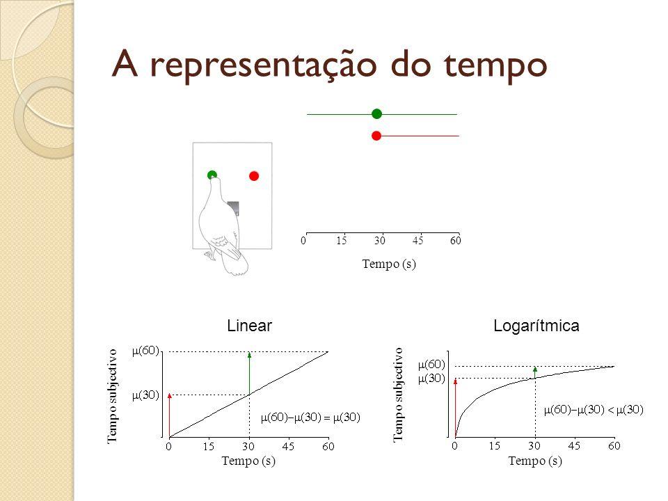 Quanto tempo falta? Teste Tempo (s) 015304560 Decisão: O que fará o pombo? Fica na tecla Verde ou muda para a Vermelha?