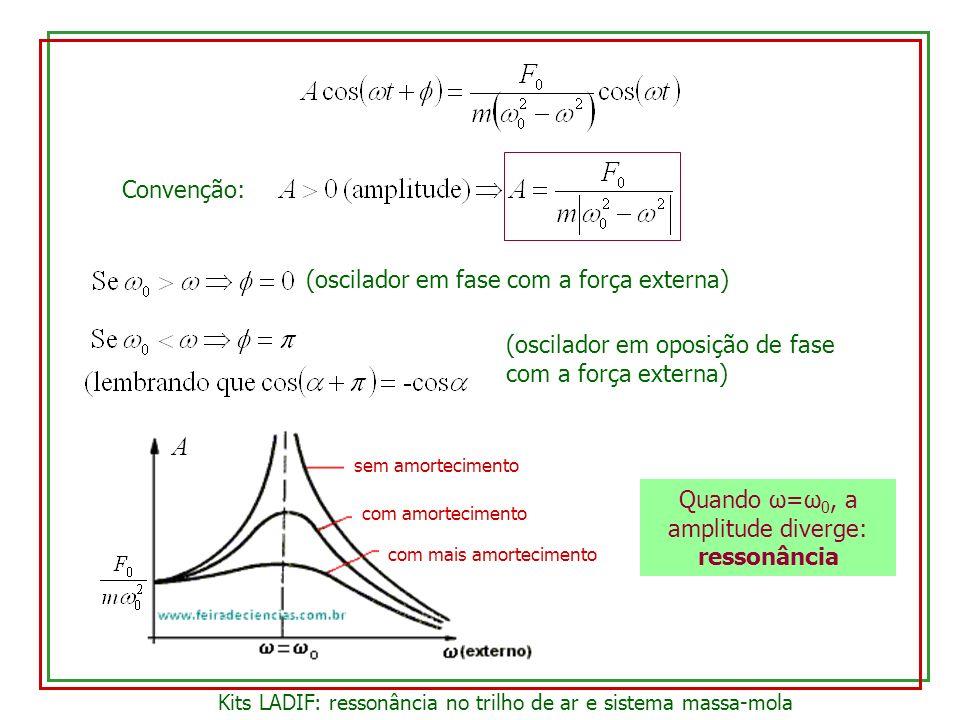 Convenção: (oscilador em fase com a força externa) (oscilador em oposição de fase com a força externa) Quando ω=ω 0, a amplitude diverge: ressonância