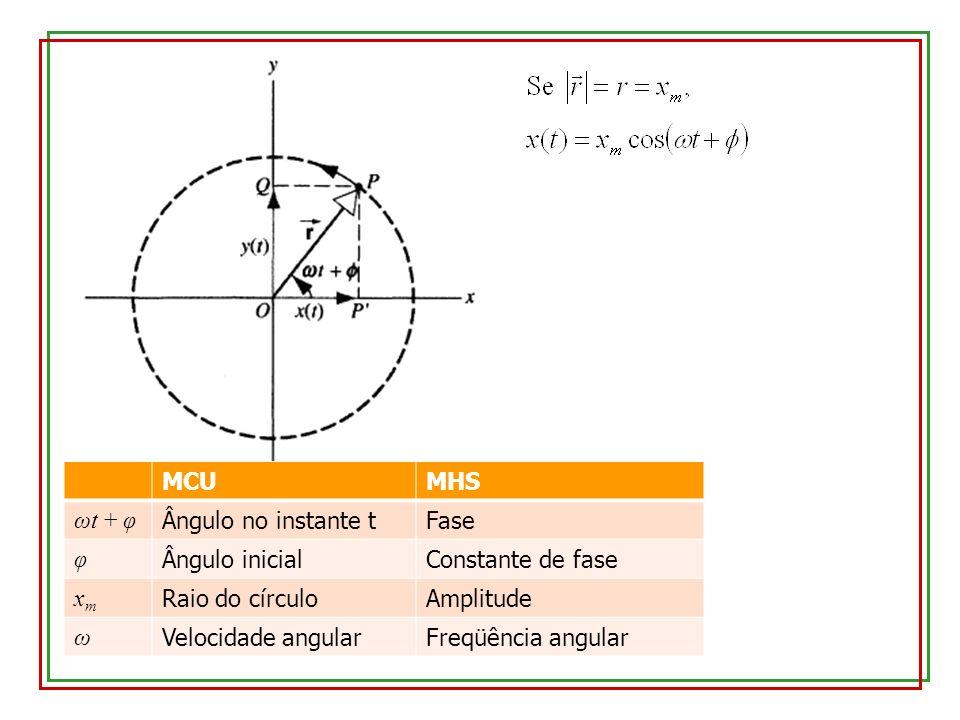 MCUMHS ωt + φ Ângulo no instante tFase φ Ângulo inicialConstante de fase xmxm Raio do círculoAmplitude ω Velocidade angularFreqüência angular