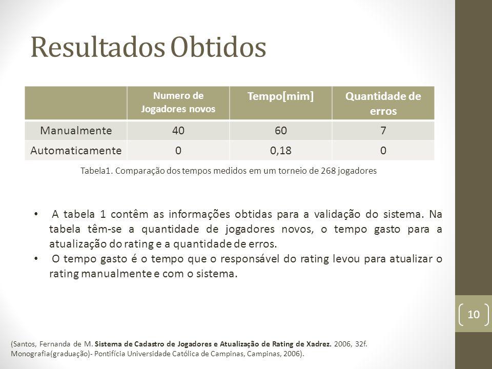 Resultados Obtidos Numero de Jogadores novos Tempo[mim]Quantidade de erros Manualmente40607 Automaticamente00,180 10 Tabela1.