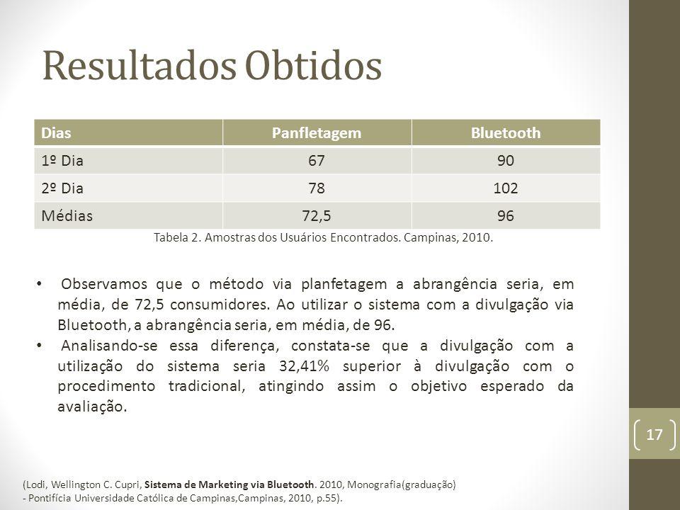 Resultados Obtidos 17 DiasPanfletagemBluetooth 1º Dia6790 2º Dia78102 Médias72,596 Tabela 2.