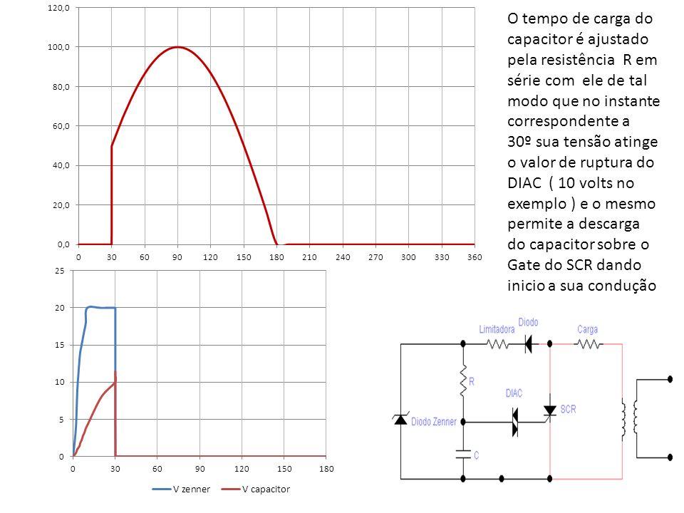 O tempo de carga do capacitor é ajustado pela resistência R em série com ele de tal modo que no instante correspondente a 30º sua tensão atinge o valo