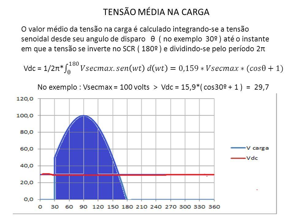 TENSÃO MÉDIA NA CARGA O valor médio da tensão na carga é calculado integrando-se a tensão senoidal desde seu angulo de disparo θ ( no exemplo 30º ) at