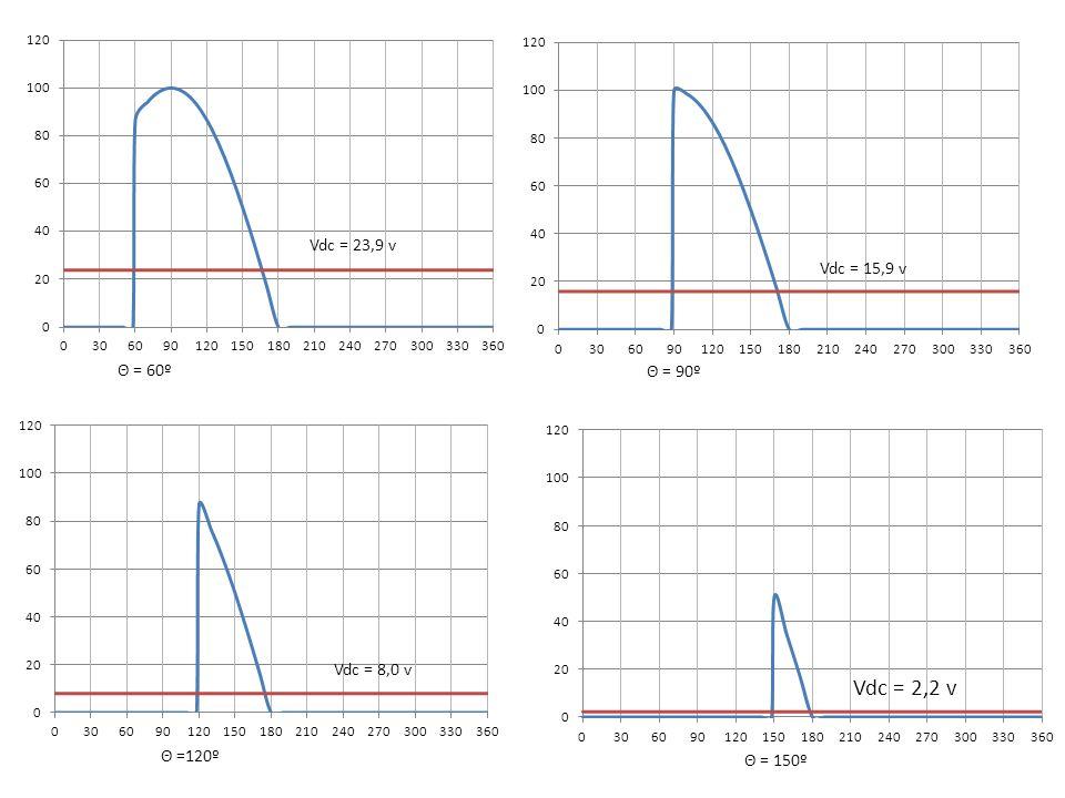 Θ = 60º Θ = 90º Θ =120º Θ = 150º Vdc = 23,9 v Vdc = 15,9 v Vdc = 8,0 v Vdc = 2,2 v