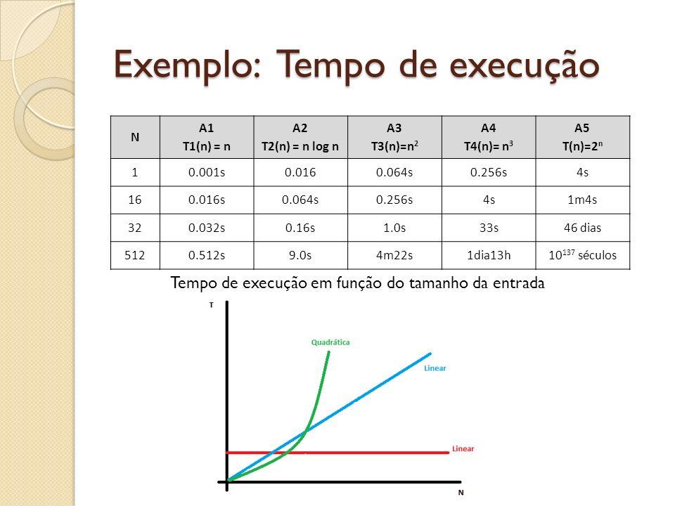 Exemplo: Tempo de execução N A1 T1(n) = n A2 T2(n) = n log n A3 T3(n)=n 2 A4 T4(n)= n 3 A5 T(n)=2 n 10.001s0.0160.064s0.256s4s 160.016s0.064s0.256s4s1
