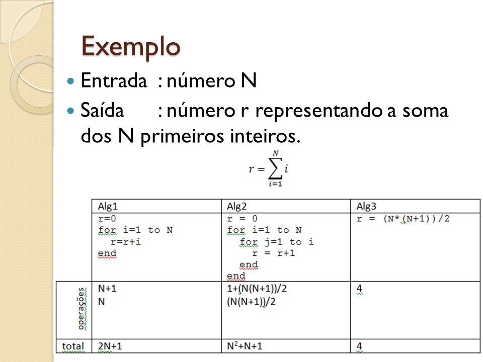 Exemplo Entrada: número N Saída: número r representando a soma dos N primeiros inteiros.