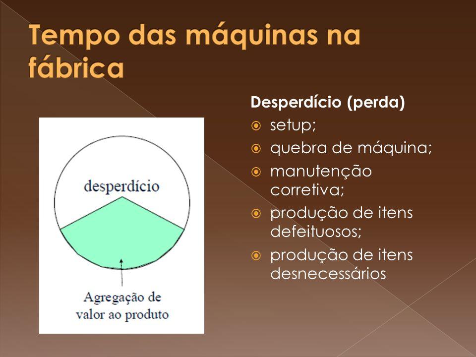 Desperdício (perda) setup; quebra de máquina; manutenção corretiva; produção de itens defeituosos; produção de itens desnecessários