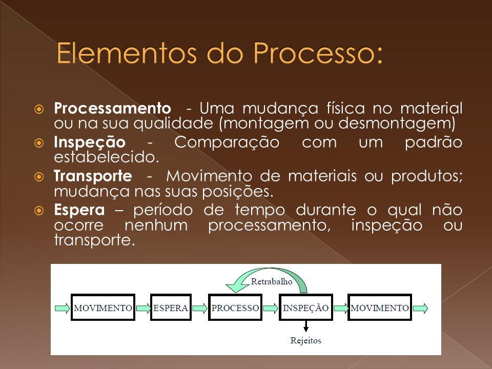 Processamento - Uma mudança física no material ou na sua qualidade (montagem ou desmontagem) Inspeção - Comparação com um padrão estabelecido. Transpo